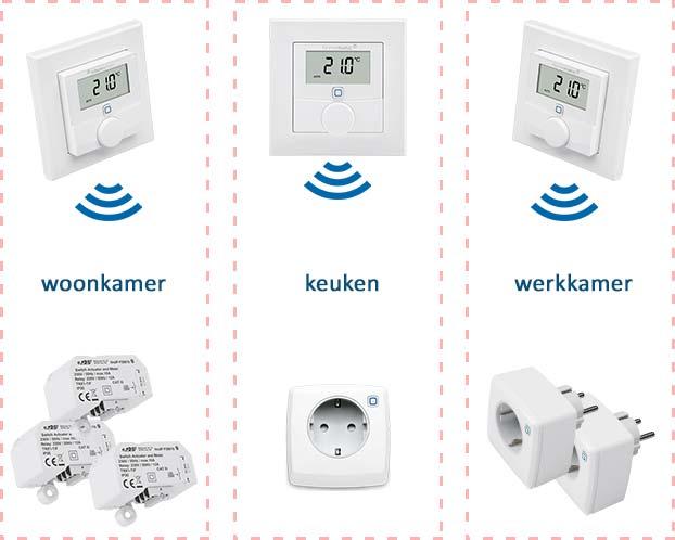 Overzicht van zoneregeling voor elektrische verwarming en infrarood verwarming. Er zijn drie zones: woonkamer, keuken en werkkamer. De drie thermostaten meten en regelen de temperatuur in iedere zone en sturen de slimme stekkerschakelaars en schakel modules in die zone aan.
