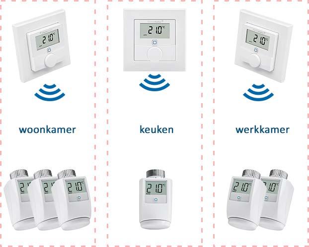 Overzicht van zoneregeling voor radiatoren. Er zijn drie zones: woonkamer, keuken en werkkamer. De drie thermostaten meten en regelen de temperatuur in iedere zone en sturen de thermostaatknoppen in die zone aan.