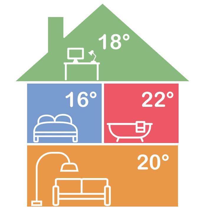 Zoneregeling. In iedere kamer is de temperatuur afzonderlijk in te stellen. De temperatuur in de kamers wordt gemeten door draadloze thermostaten. Geschikt voor vloerverwarming, radiatoren, elektrische verwarming en infrarood verwarming.